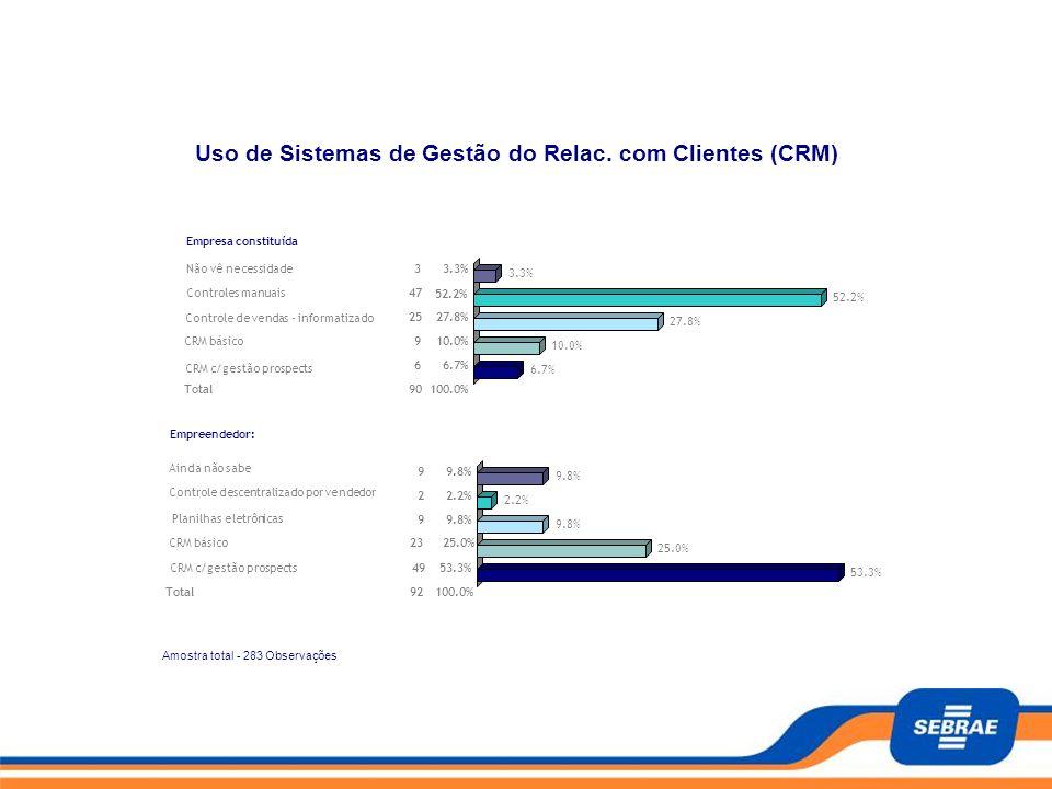 Amostra total - 283 Observações Pagina - 10/13 Teste seu nível de maturidade no uso da Informática na Empresa Empresa constituída Não vê necessidade33