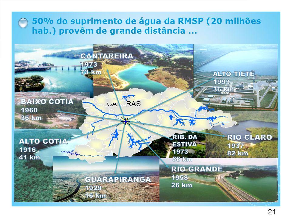 21 50% do suprimento de água da RMSP (20 milhões hab.) provêm de grande distância...