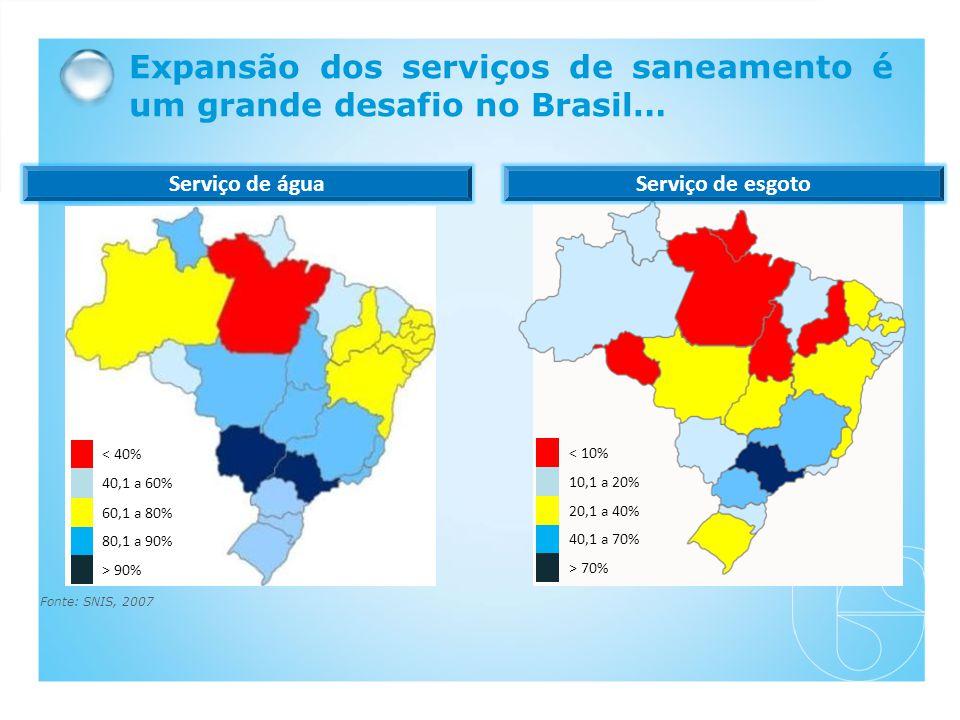 Expansão dos serviços de saneamento é um grande desafio no Brasil… < 40% 40,1 a 60% 60,1 a 80% 80,1 a 90% > 90% < 10% 10,1 a 20% 20,1 a 40% 40,1 a 70% > 70% Serviço de águaServiço de esgoto Fonte: SNIS, 2007