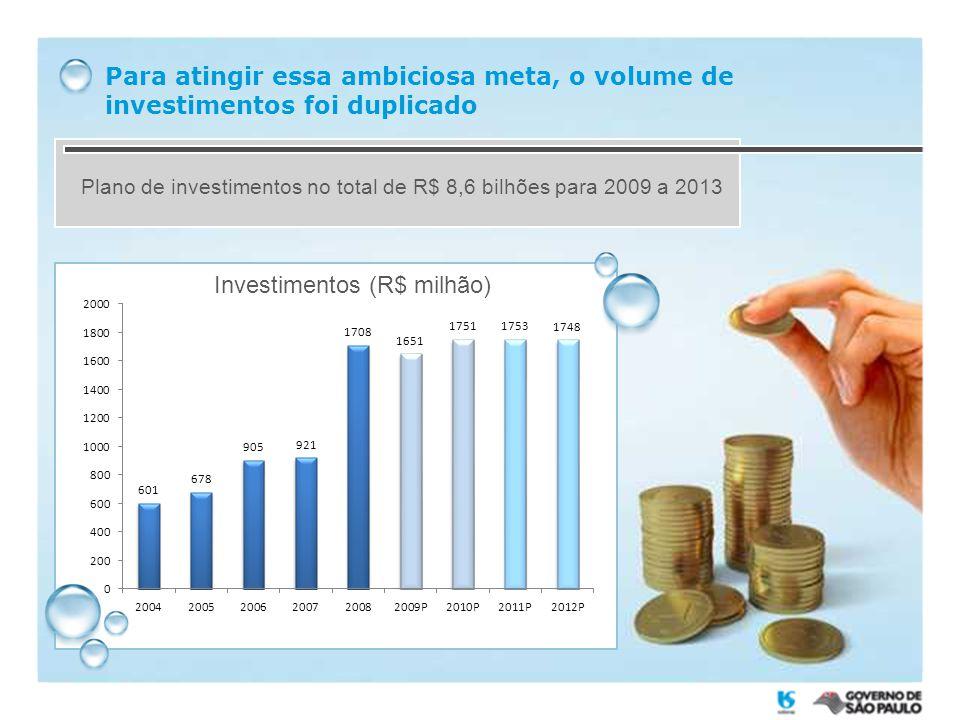 Para atingir essa ambiciosa meta, o volume de investimentos foi duplicado Plano de investimentos no total de R$ 8,6 bilhões para 2009 a 2013 Investimentos (R$ milhão)