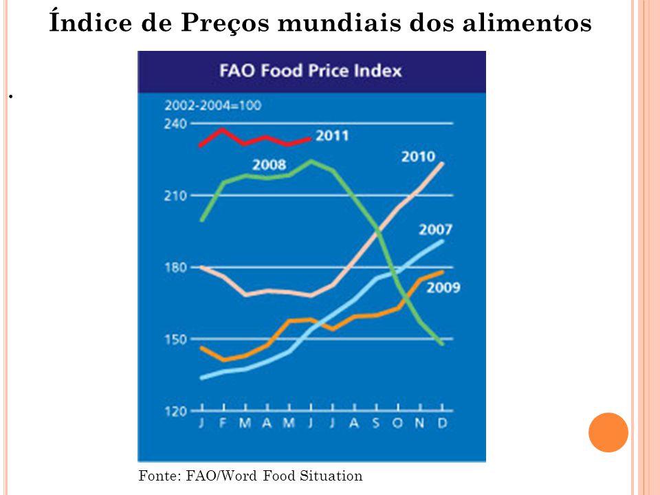 Índice de Preços mundiais dos alimentos. Fonte: FAO/Word Food Situation