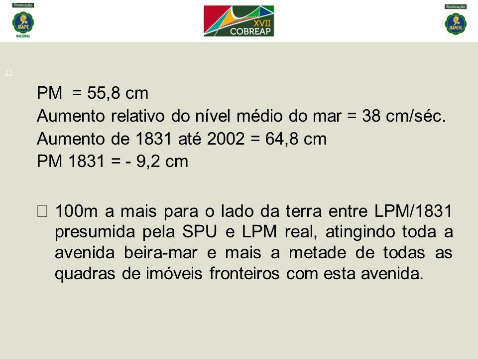 32 PM = 55,8 cm Aumento relativo do nível médio do mar = 38 cm/séc. Aumento de 1831 até 2002 = 64,8 cm PM 1831 = - 9,2 cm  100m a mais para o lado d