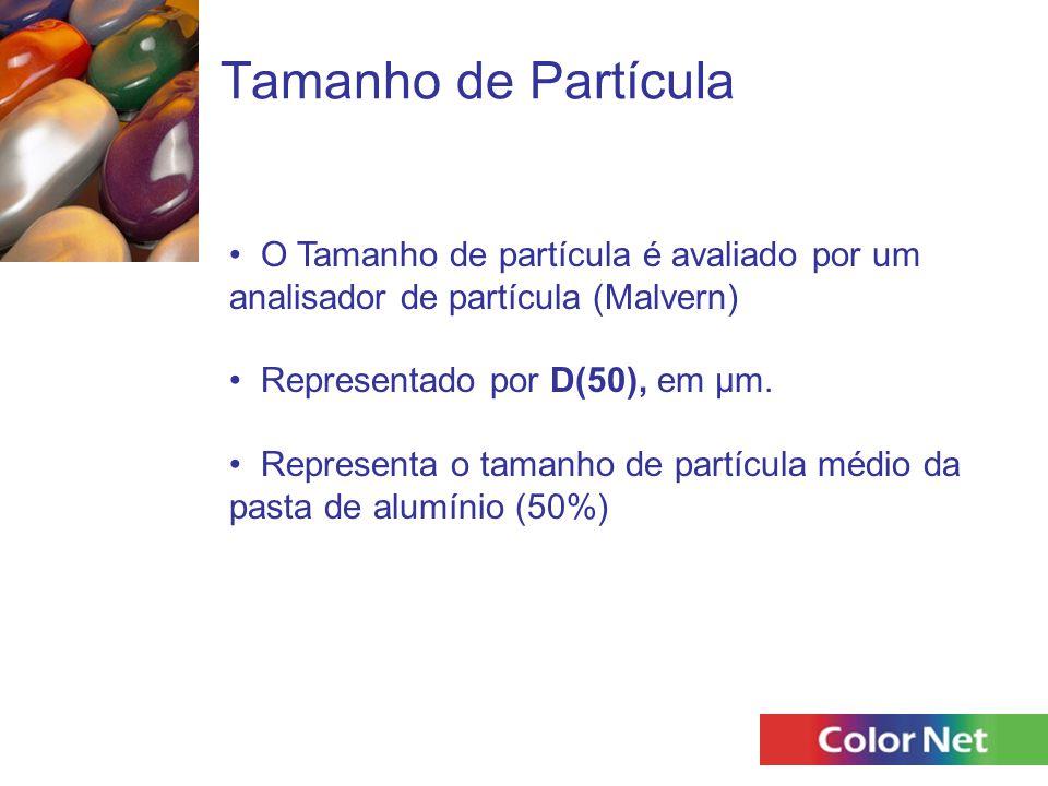 Tamanho de Partícula O Tamanho de partícula é avaliado por um analisador de partícula (Malvern) Representado por D(50), em µm. Representa o tamanho de