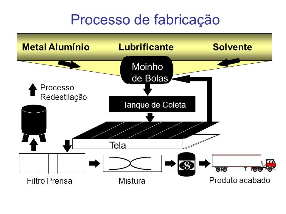 Processo de fabricação Tela Moinho de Bolas Metal AlumínioLubrificanteSolvente Tanque de Coleta Processo Redestilação Mistura Filtro Prensa Produto ac