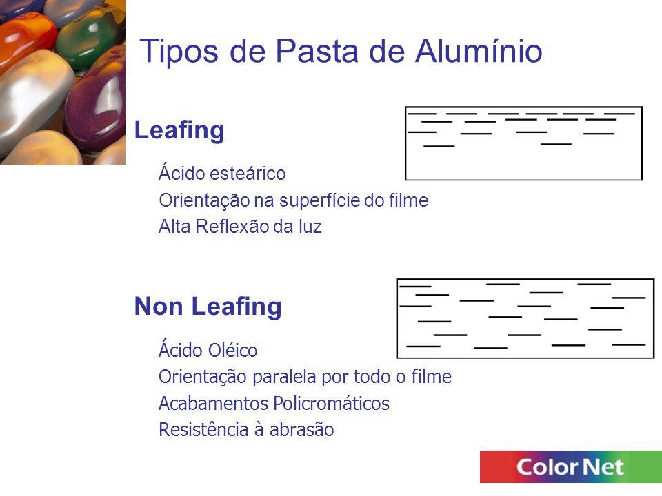 Tipos de Pasta de Alumínio Leafing Ácido esteárico Orientação na superfície do filme Alta Reflexão da luz Non Leafing Ácido Oléico Orientação paralela