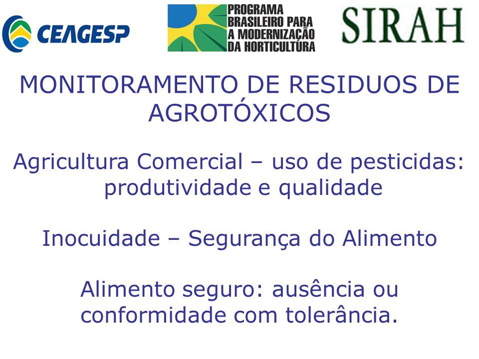 Agricultura Comercial – uso de pesticidas: produtividade e qualidade Inocuidade – Segurança do Alimento Alimento seguro: ausência ou conformidade com tolerância.