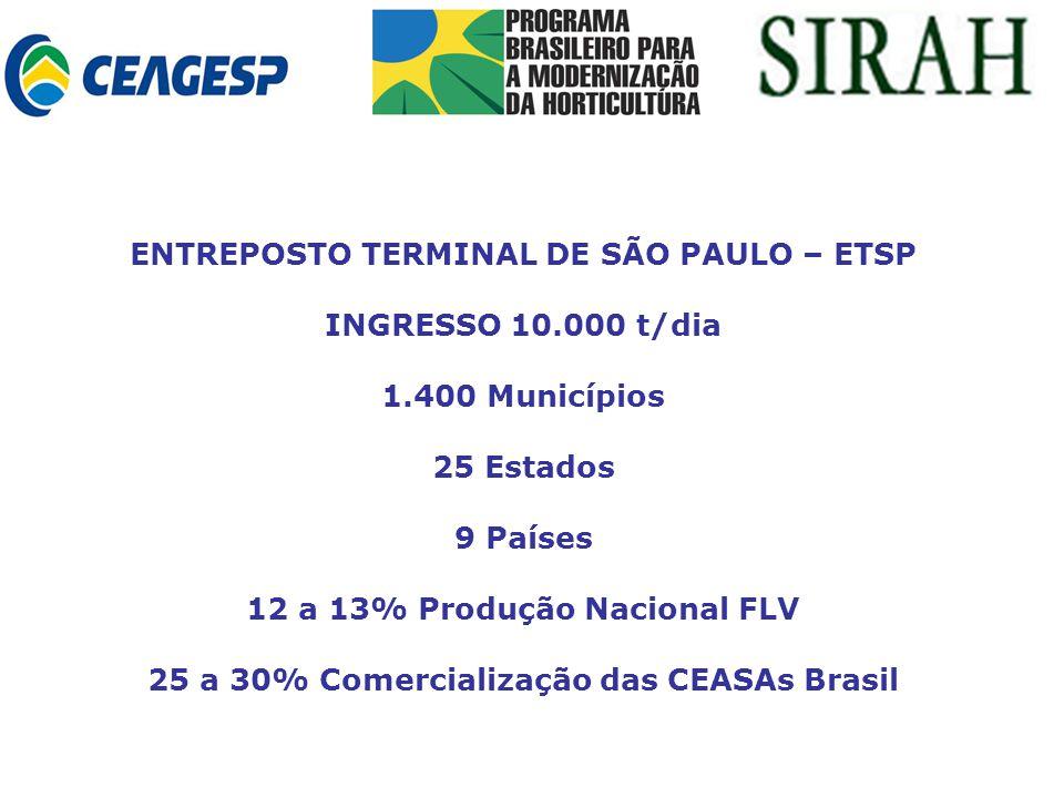ENTREPOSTO TERMINAL DE SÃO PAULO – ETSP INGRESSO 10.000 t/dia 1.400 Municípios 25 Estados 9 Países 12 a 13% Produção Nacional FLV 25 a 30% Comercialização das CEASAs Brasil