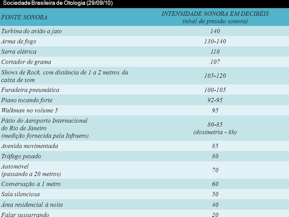 Sociedade Brasileira de Otologia (29/09/10) FONTE SONORA INTENSIDADE SONORA EM DECIBÉIS (nível de pressão sonora) Turbina do avião a jato140 Arma de f