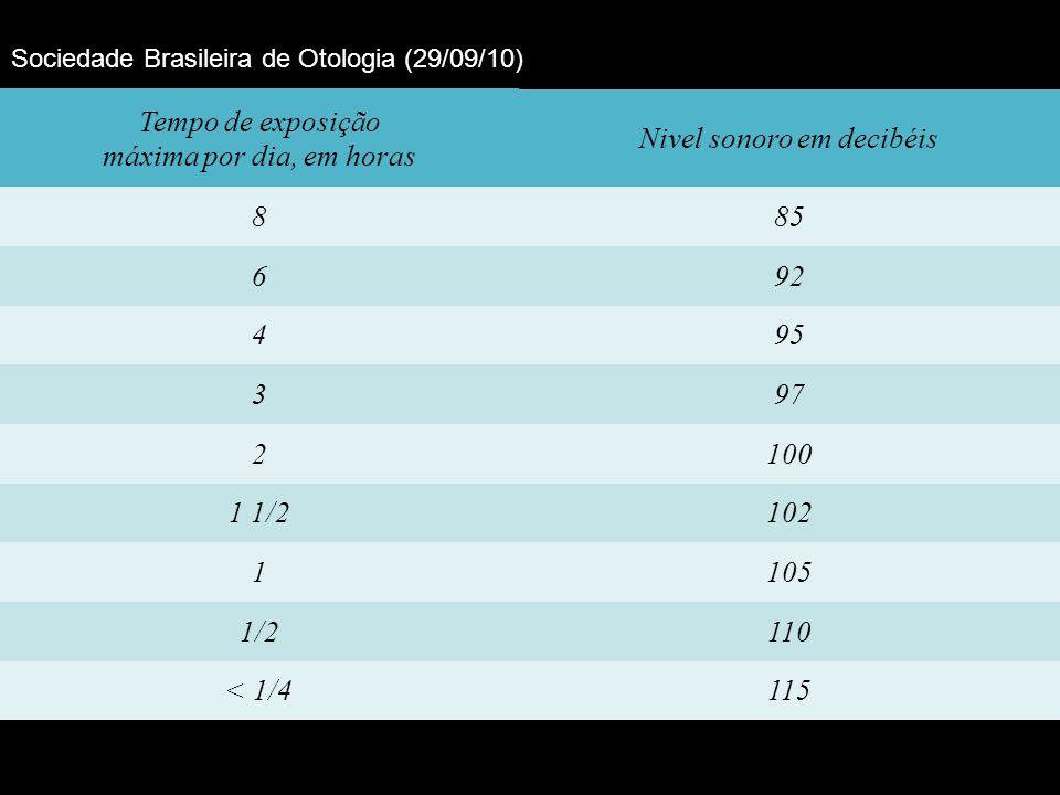 Tempo de exposição máxima por dia, em horas Nivel sonoro em decibéis 885 692 495 397 2100 1 1/2102 1105 1/2110 < 1/4115 Sociedade Brasileira de Otologia (29/09/10)
