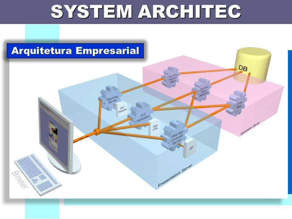 SYSTEM ARCHITEC System Architect cria uma arquitetura empresarial acionável com a habilidade de traçar as necessidades dos negócios, analisando, desenhando, desenvolvendo e preparando as soluções e aplicativos.