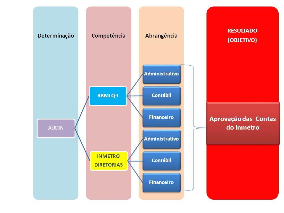 RESULTADO (OBJETIVO) AbrangênciaCompetênciaDeterminação AUDINRBMLQ-IAdministrativoContábilFinanceiro INMETRO DIRETORIAS AdministrativoContábilFinancei