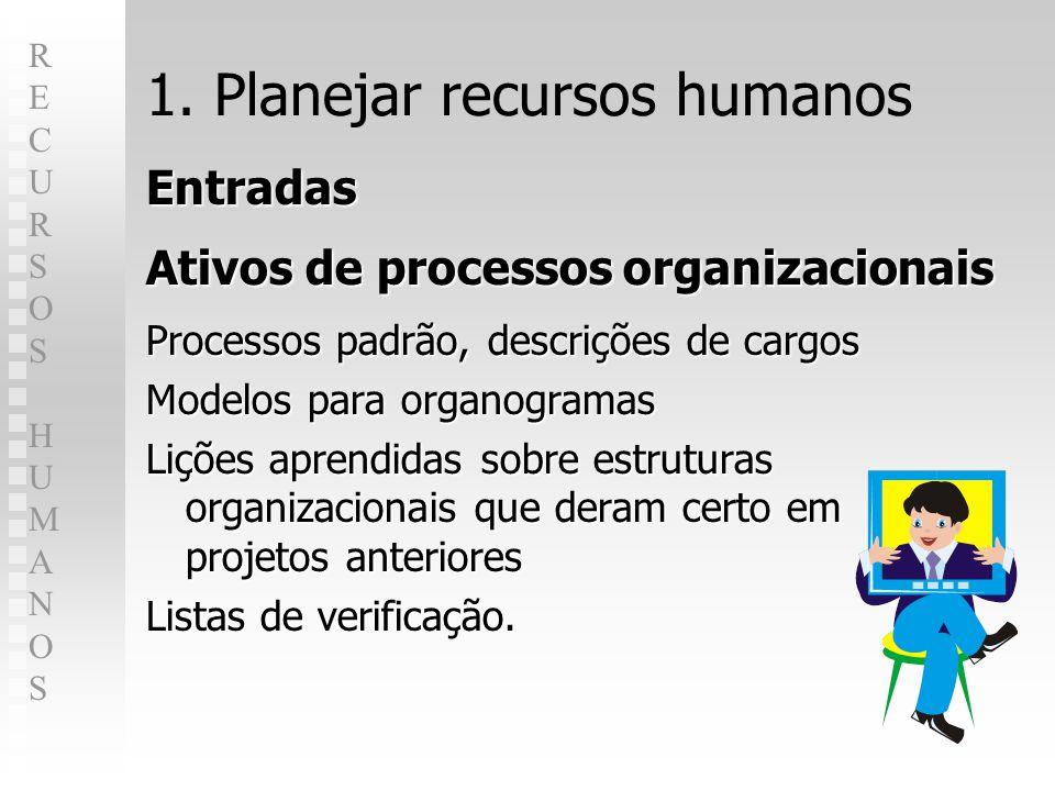 RECURSOS HUMANOSRECURSOS HUMANOS 1. Planejar recursos humanos Entradas Ativos de processos organizacionais Processos padrão, descrições de cargos Mode