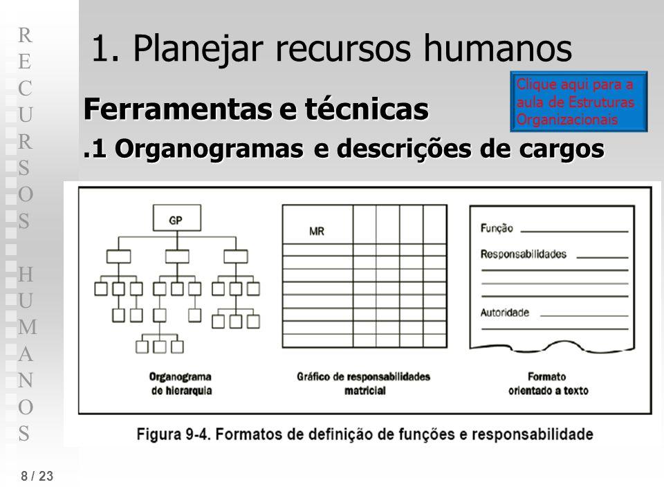 RECURSOS HUMANOSRECURSOS HUMANOS 8 / 23 1. Planejar recursos humanos Ferramentas e técnicas.1 Organogramas e descrições de cargos Clique aqui para a a