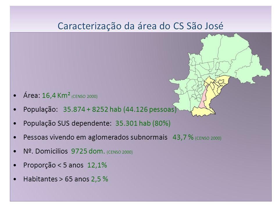 Área: 16,4 Km² ( CENSO 2000) População: 35.874 + 8252 hab (44.126 pessoas) População SUS dependente: 35.301 hab (80%) Pessoas vivendo em aglomerados subnormais 43,7 % (CENSO 2000) Nº.