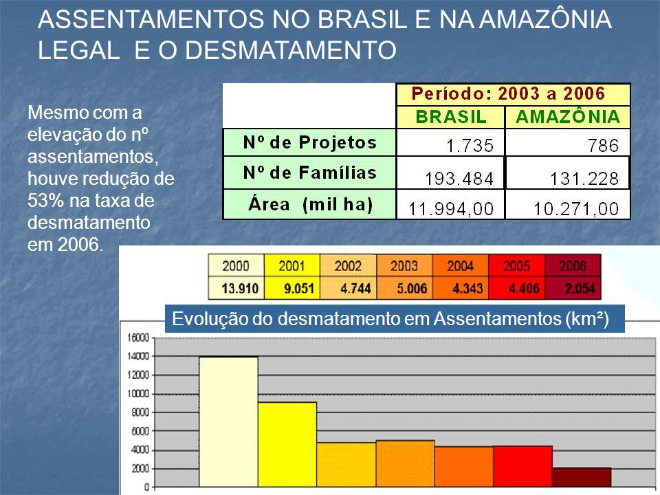 Mesmo com a elevação do nº assentamentos, houve redução de 53% na taxa de desmatamento em 2006. ASSENTAMENTOS NO BRASIL E NA AMAZÔNIA LEGAL E O DESMAT