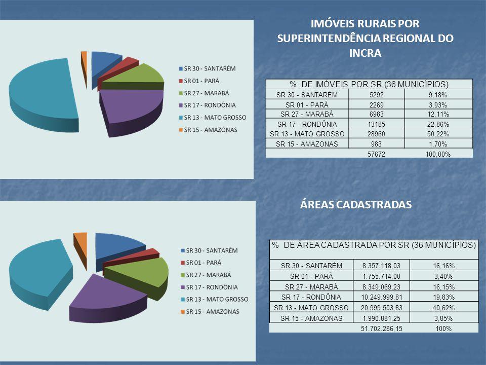 IMÓVEIS RURAIS POR SUPERINTENDÊNCIA REGIONAL DO INCRA ÁREAS CADASTRADAS % DE IMÓVEIS POR SR (36 MUNICÍPIOS) SR 30 - SANTARÉM52929,18% SR 01 - PARÁ2269