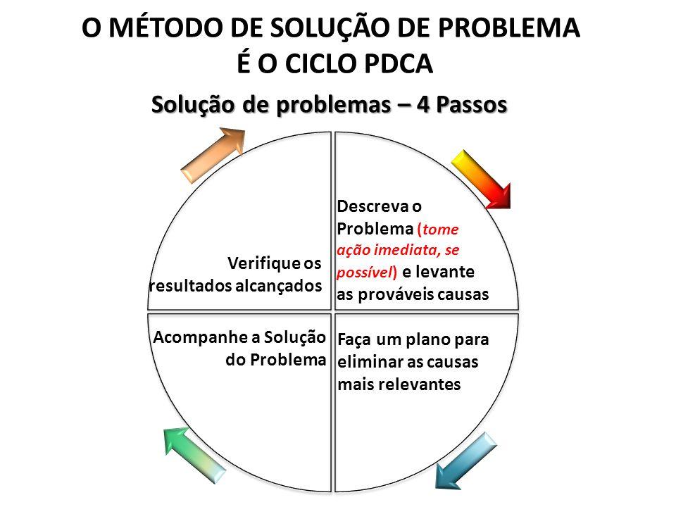 Descreva o Problema (tome ação imediata, se possível) e levante as prováveis causas Solução de problemas – 4 Passos Faça um plano para eliminar as cau