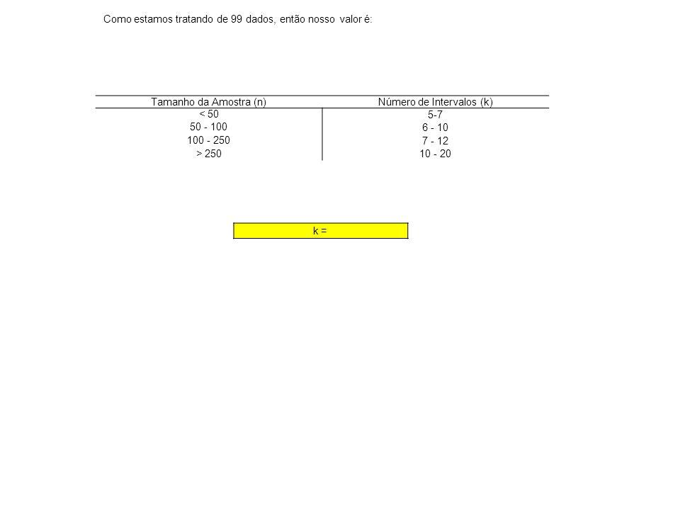 Tamanho da Amostra (n)Número de Intervalos (k) < 50 5-7 50 - 100 6 - 10 100 - 250 7 - 12 > 250 10 - 20 k = Como estamos tratando de 99 dados, então no