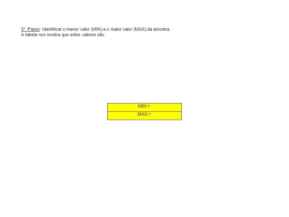 MIN = MAX = 3°. Passo: Identificar o menor valor (MIN) e o maior valor (MAX) da amostra. A tabela nos mostra que estes valores são: