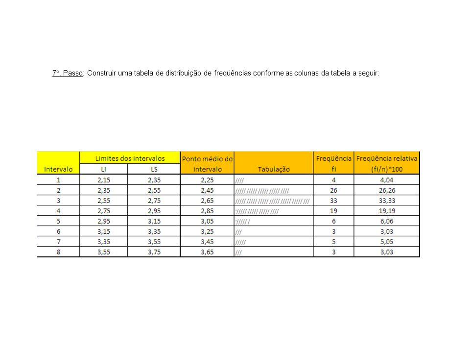 7°. Passo: Construir uma tabela de distribuição de freqüências conforme as colunas da tabela a seguir: