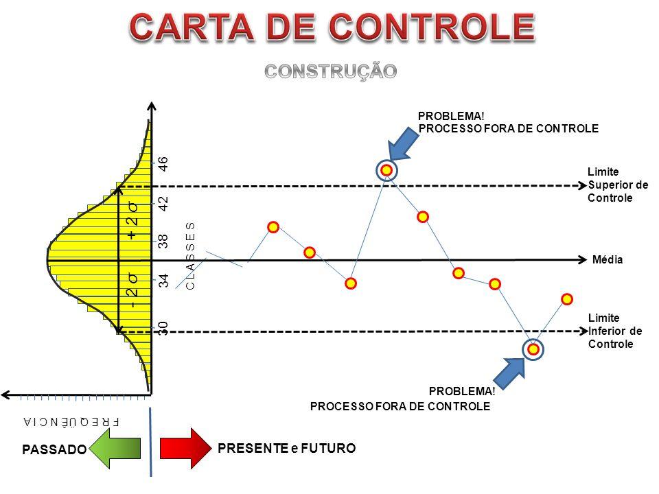 F R E Q ÜÊ N C I A 30 42 46 34 38 C L A S S E S Média + 2 σ - 2 σ Limite Superior de Controle Limite Inferior de Controle PASSADO PRESENTE e FUTURO PR