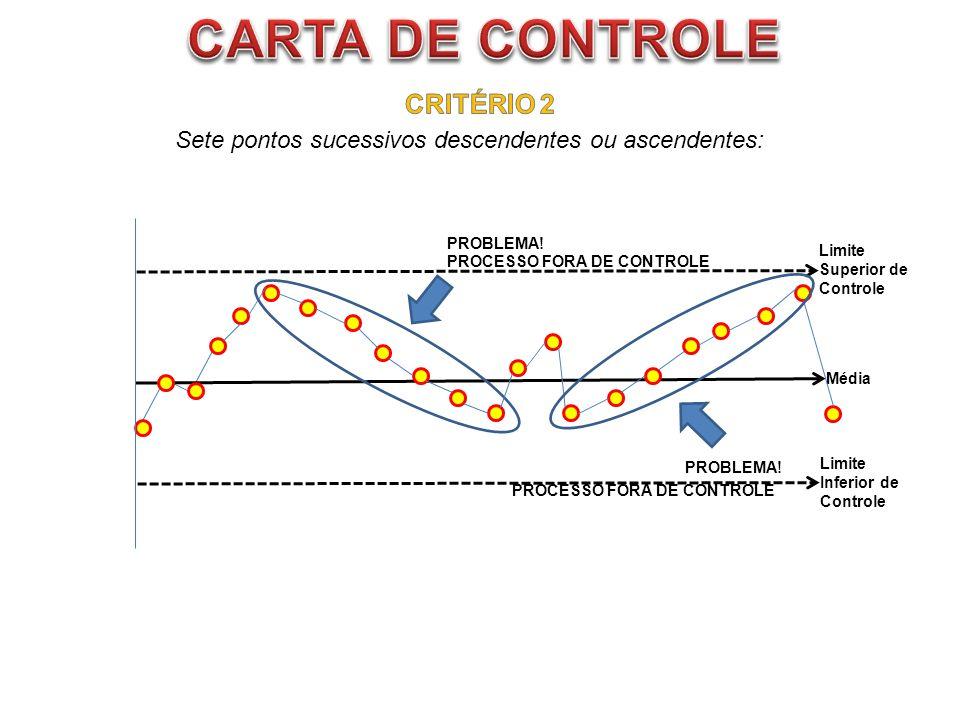 Média Limite Superior de Controle Limite Inferior de Controle PROCESSO FORA DE CONTROLE PROBLEMA! PROCESSO FORA DE CONTROLE Sete pontos sucessivos des