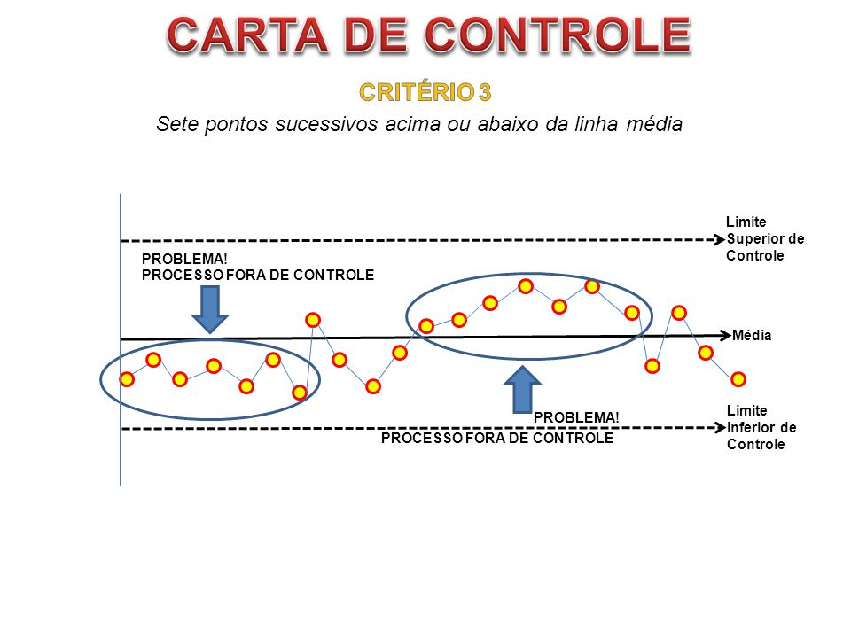 Média Limite Superior de Controle Limite Inferior de Controle PROCESSO FORA DE CONTROLE PROBLEMA! PROCESSO FORA DE CONTROLE Sete pontos sucessivos aci