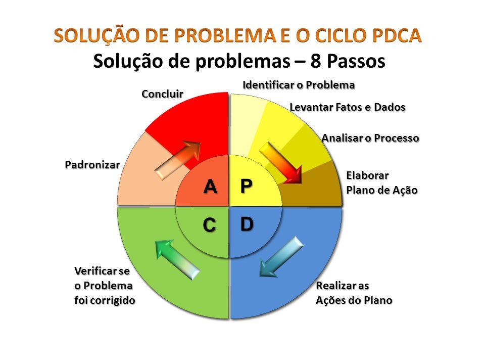 A C D P Identificar o Problema Levantar Fatos e Dados Analisar o Processo Elaborar Plano de Ação Realizar as Ações do Plano Verificar se o Problema fo