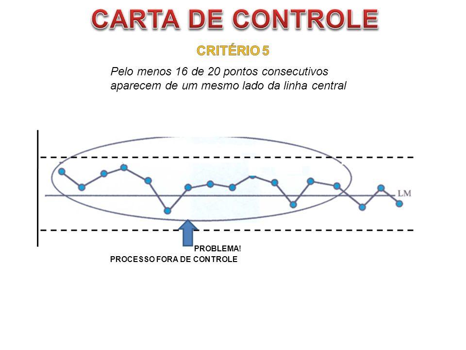 Pelo menos 16 de 20 pontos consecutivos aparecem de um mesmo lado da linha central PROBLEMA! PROCESSO FORA DE CONTROLE