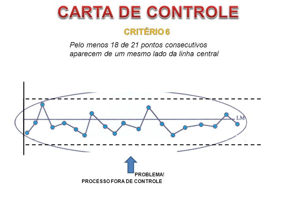 Pelo menos 18 de 21 pontos consecutivos aparecem de um mesmo lado da linha central PROBLEMA! PROCESSO FORA DE CONTROLE