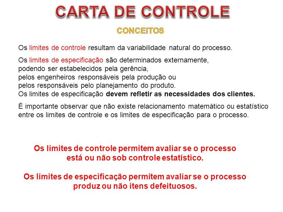 Os limites de controle resultam da variabilidade natural do processo. Os limites de especificação são determinados externamente, podendo ser estabelec