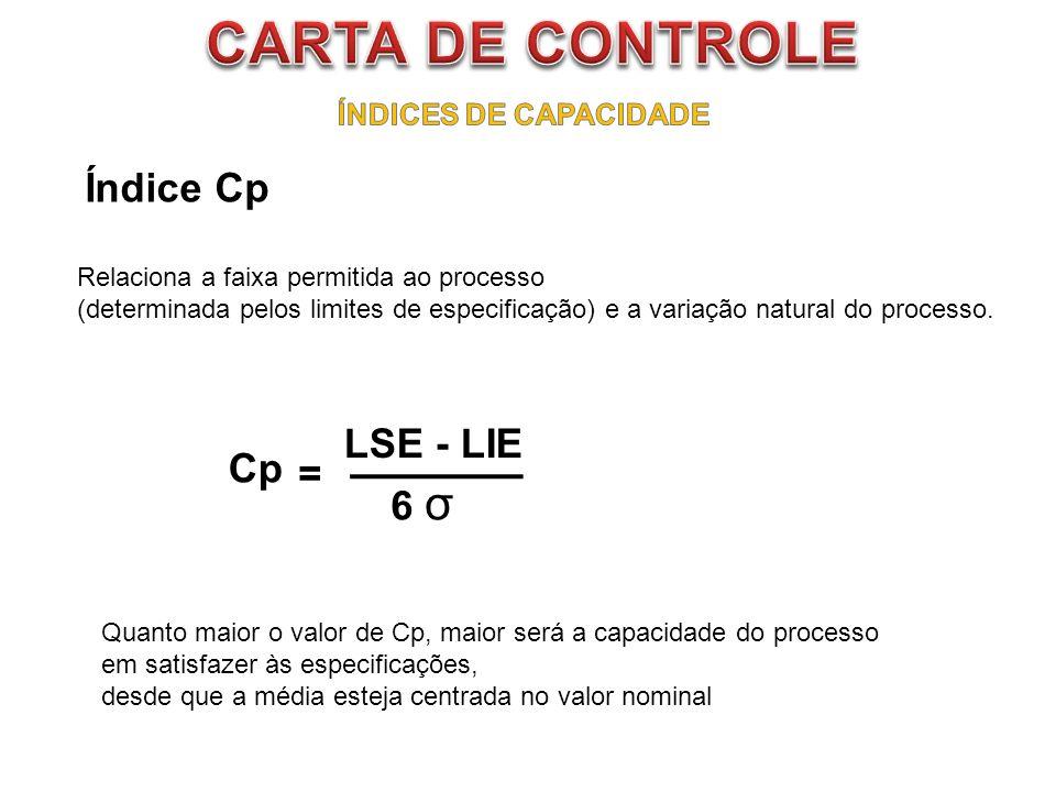 Índice Cp Relaciona a faixa permitida ao processo (determinada pelos limites de especificação) e a variação natural do processo. Quanto maior o valor
