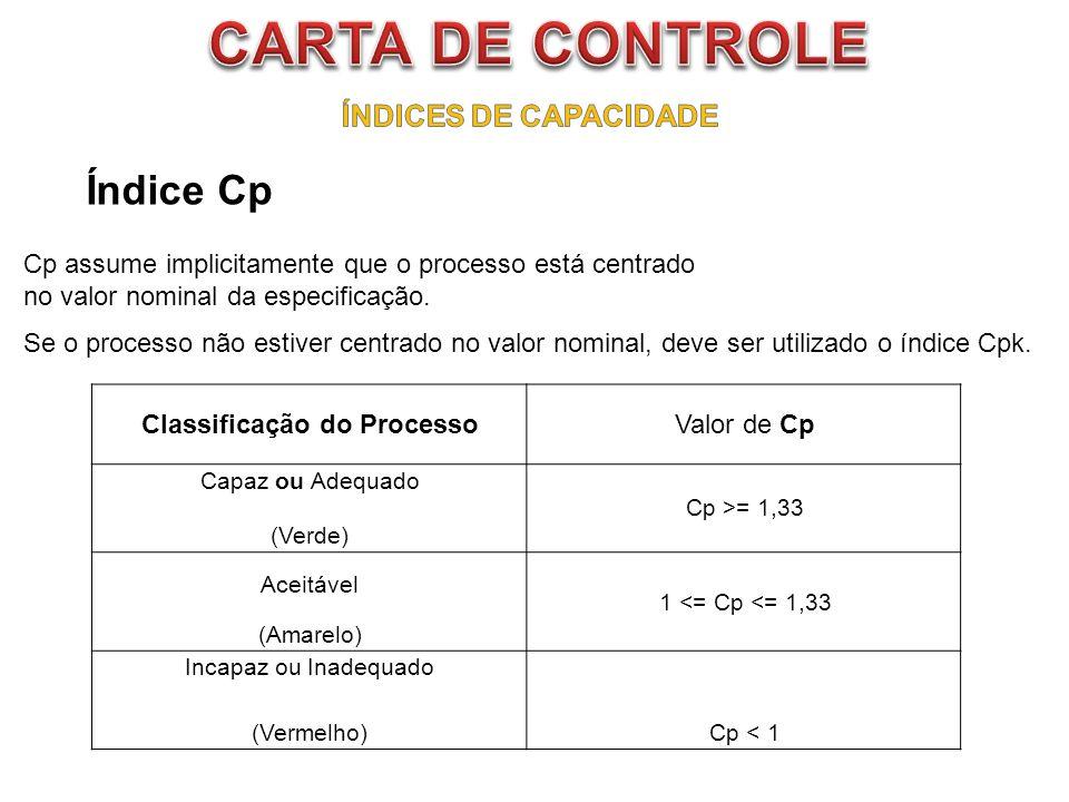 Índice Cp Cp assume implicitamente que o processo está centrado no valor nominal da especificação. Se o processo não estiver centrado no valor nominal