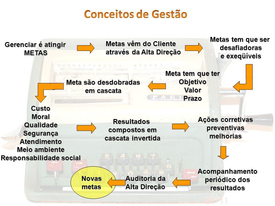 Gerenciar é atingir METAS Metas vêm do Cliente através da Alta Direção Meta tem que ter ObjetivoValorPrazo Metas tem que ser desafiadoras e exeqüíveis