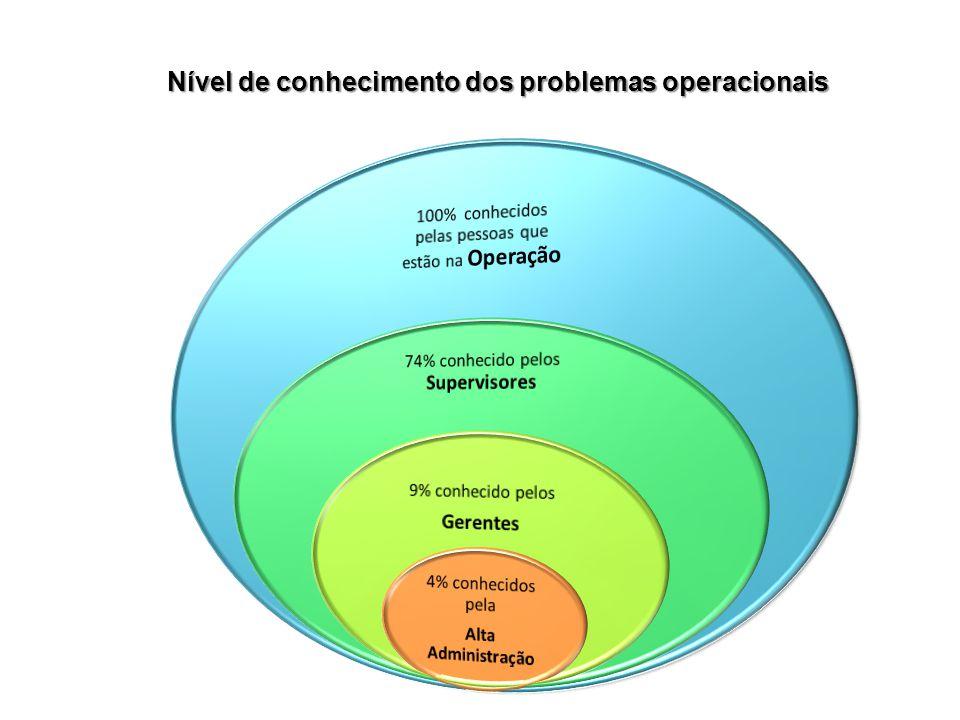 Nível de conhecimento dos problemas operacionais