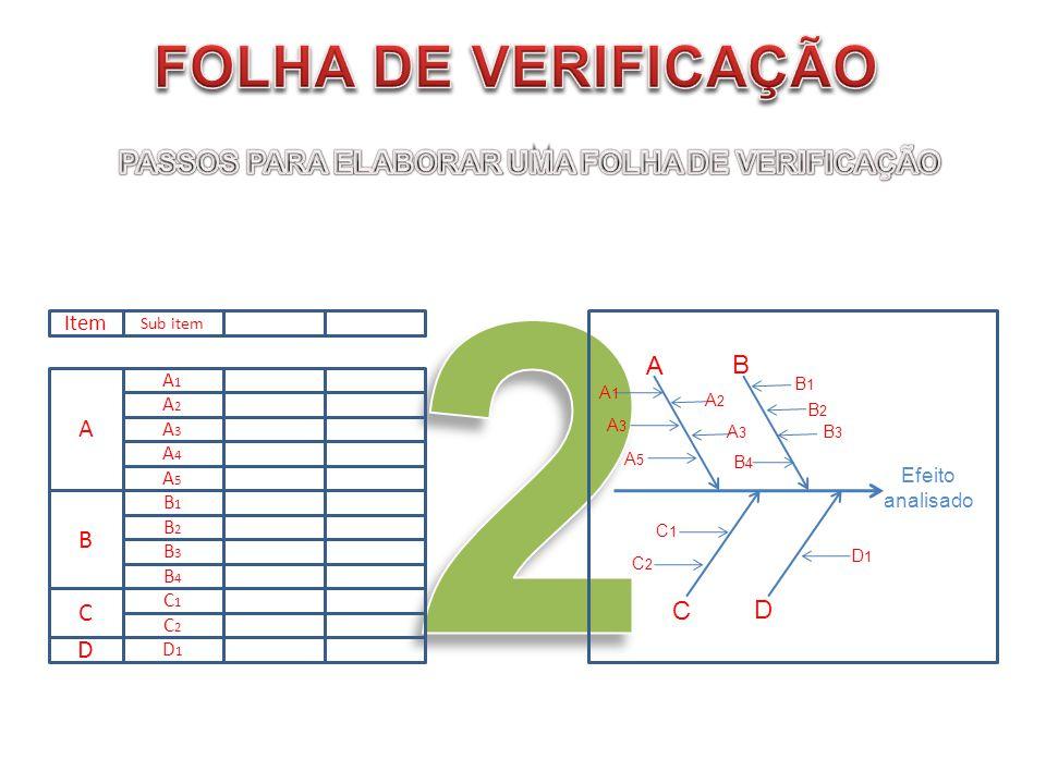 Item A B C D Sub item A1A1 A3A3 A2A2 A4A4 A5A5 B1B1 B2B2 B3B3 B4B4 C1C1 C2C2 D1D1 Efeito analisado A B C D D1D1 C1C1 C2C2 B1B1 B2B2 B3B3 B4B4 A2A2 A3A
