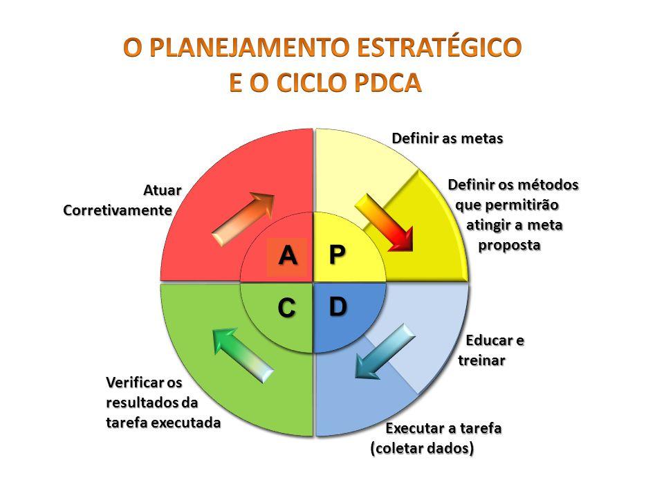 A C P Definir as metas Definir os métodos que permitirão que permitirão atingir a meta atingir a meta proposta proposta Executar a tarefa Executar a tarefa (coletar dados) Verificar os resultados da tarefa executada Atuar AtuarCorretivamente D Educar e Educar etreinar