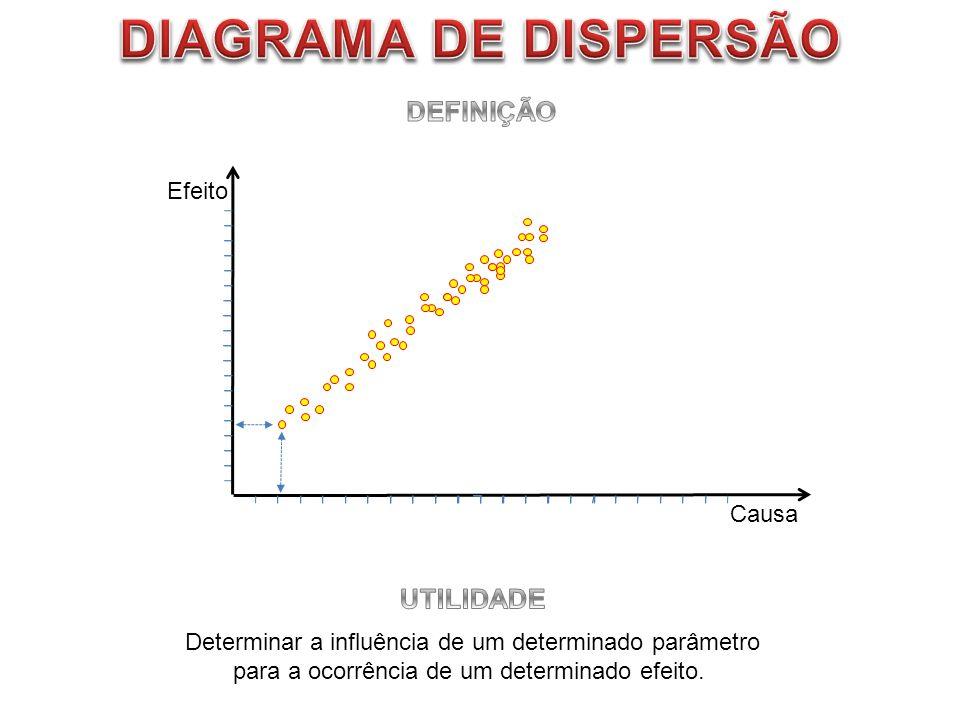 Efeito Causa Determinar a influência de um determinado parâmetro para a ocorrência de um determinado efeito.