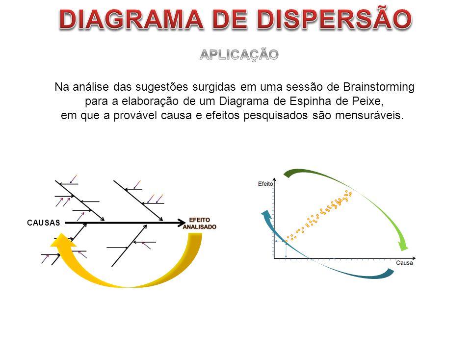 CAUSAS Na análise das sugestões surgidas em uma sessão de Brainstorming para a elaboração de um Diagrama de Espinha de Peixe, em que a provável causa