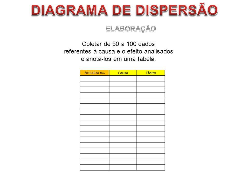 Coletar de 50 a 100 dados referentes à causa e o efeito analisados e anotá-los em uma tabela.