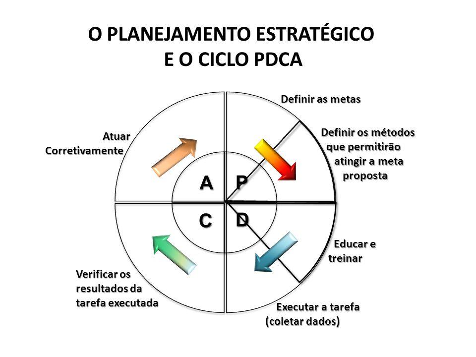 Implementação da Ação Corretiva Fácil Difícil Fácil Difícil 6σ6σ Identificação da causa do Problema Correção