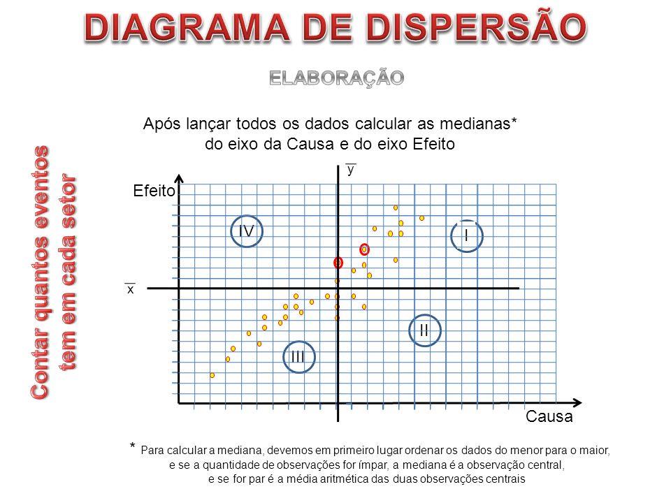 Após lançar todos os dados calcular as medianas* do eixo da Causa e do eixo Efeito * Para calcular a mediana, devemos em primeiro lugar ordenar os dad