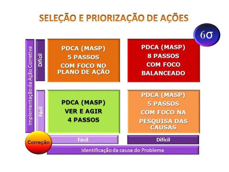 Média Limite Superior de Controle Limite Inferior de Controle PROCESSO FORA DE CONTROLE PROBLEMA.