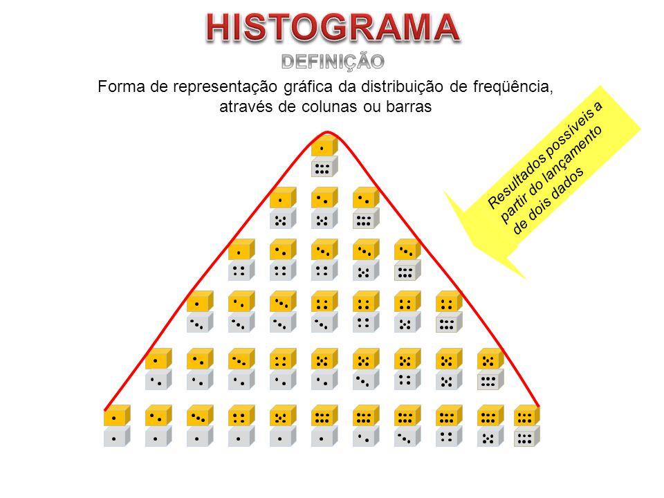Forma de representação gráfica da distribuição de freqüência, através de colunas ou barras Resultados possíveis a partir do lançamento de dois dados