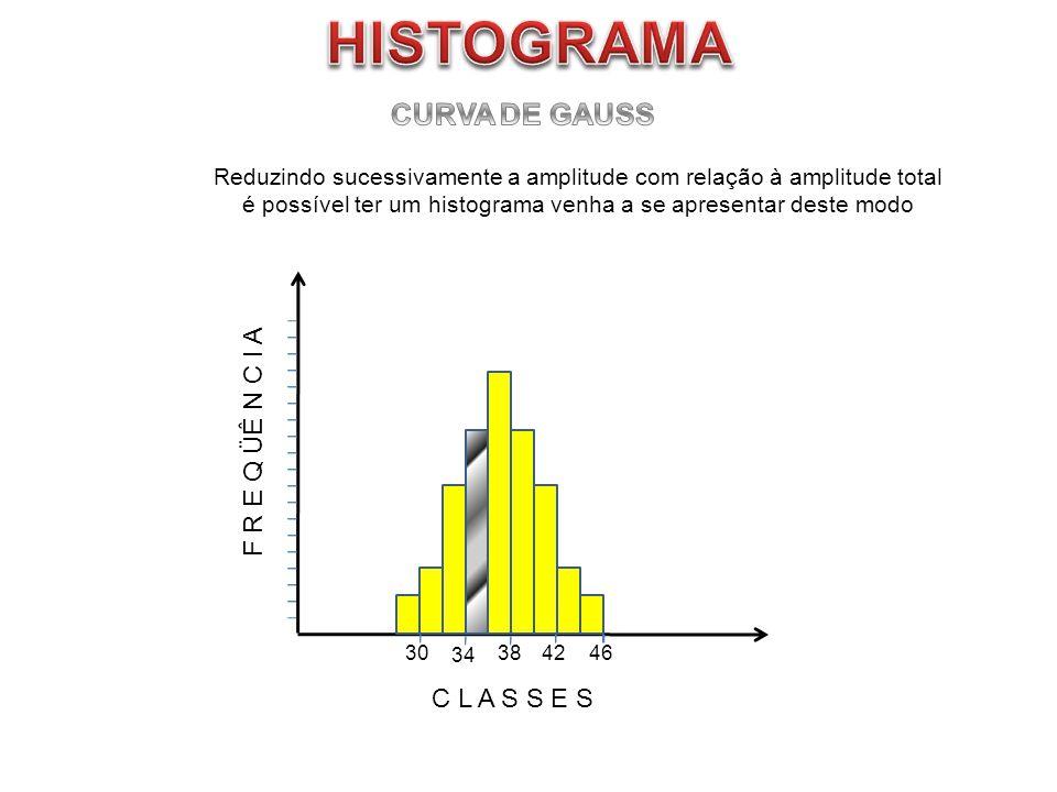 F R E Q ÜÊ N C I A C L A S S E S 304246 Reduzindo sucessivamente a amplitude com relação à amplitude total é possível ter um histograma venha a se apr