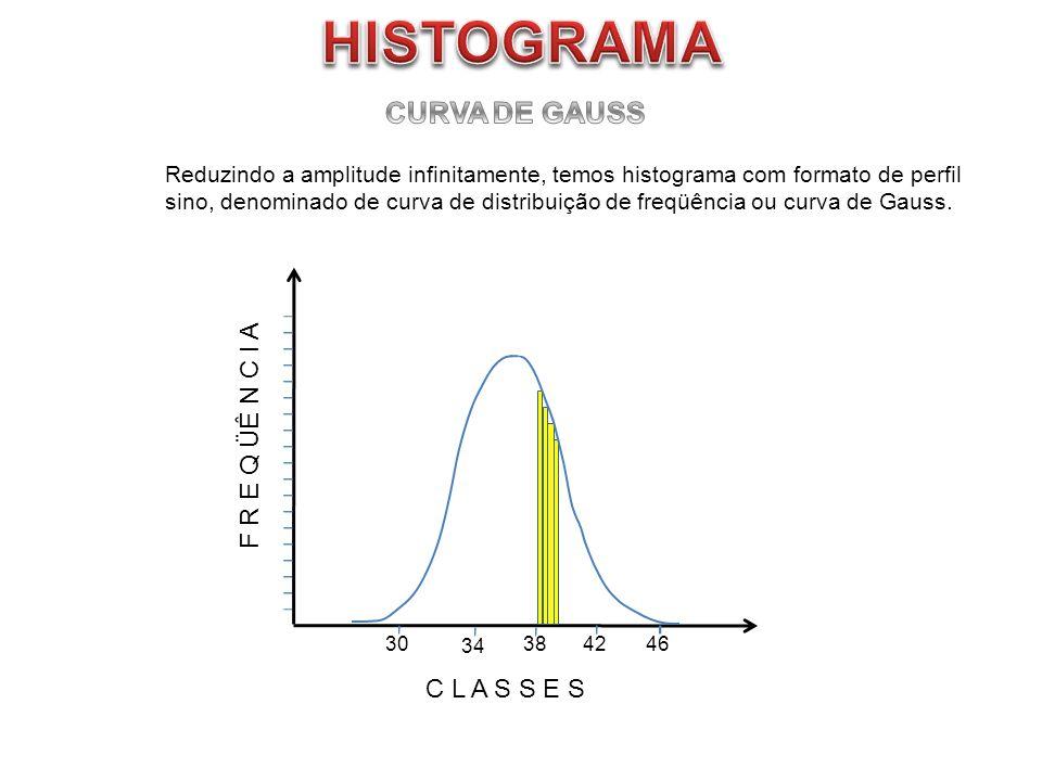 F R E Q ÜÊ N C I A C L A S S E S 304246 Reduzindo a amplitude infinitamente, temos histograma com formato de perfil sino, denominado de curva de distr
