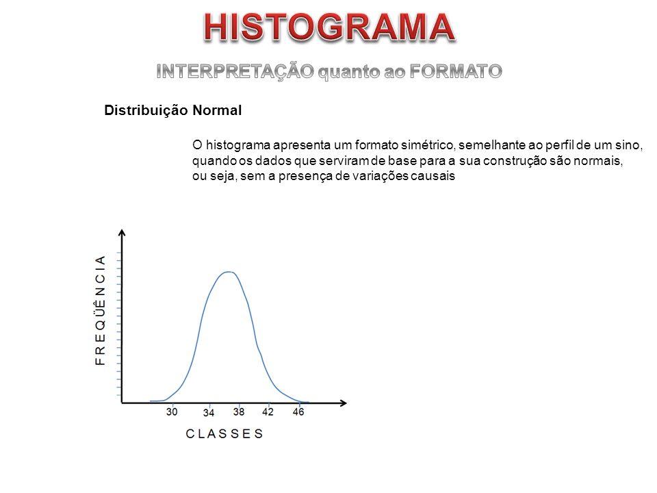 O histograma apresenta um formato simétrico, semelhante ao perfil de um sino, quando os dados que serviram de base para a sua construção são normais,