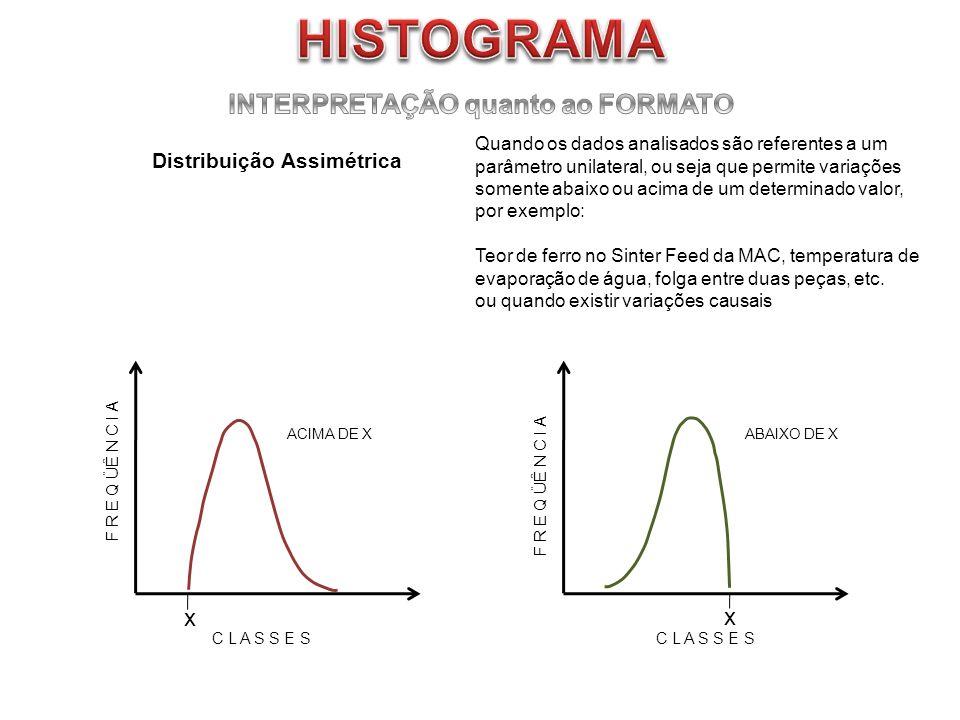 Distribuição Assimétrica Quando os dados analisados são referentes a um parâmetro unilateral, ou seja que permite variações somente abaixo ou acima de