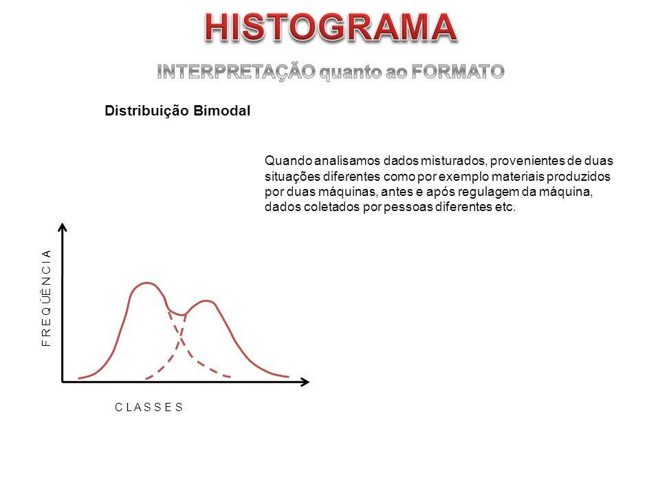Distribuição Bimodal Quando analisamos dados misturados, provenientes de duas situações diferentes como por exemplo materiais produzidos por duas máqu
