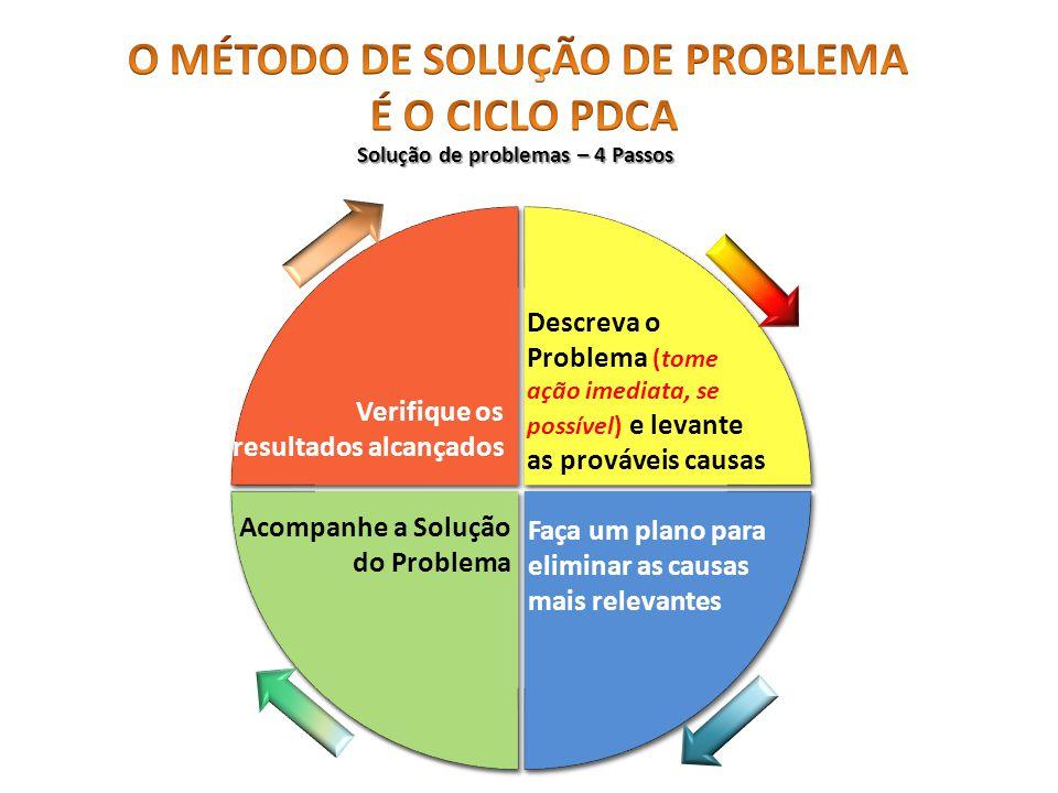 Descreva o Problema (tome ação imediata, se possível) e levante as prováveis causas Solução de problemas – 4 Passos Faça um plano para eliminar as causas mais relevantes Acompanhe a Solução do Problema Verifique os resultados alcançados